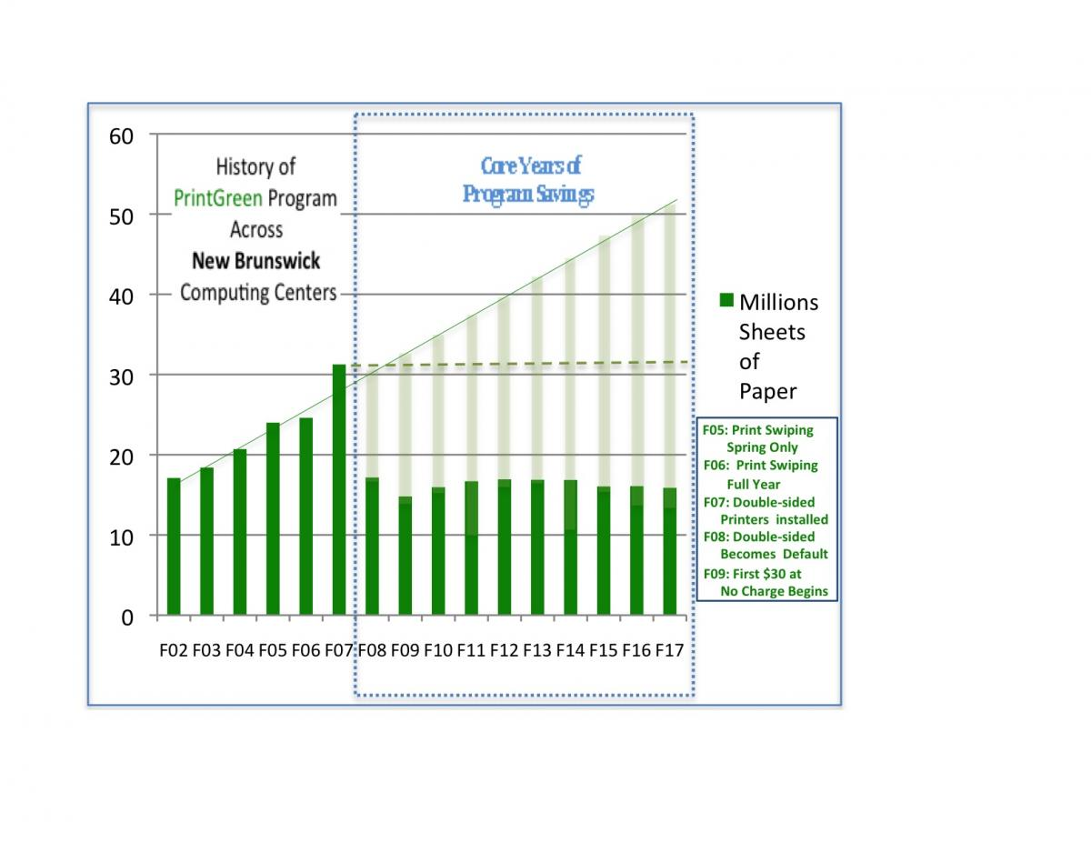 On The Waste Generated By Unnecessary Printing Following Chart Shows How Much PrintGreen Program Saved New Brunswick Campus During Its First